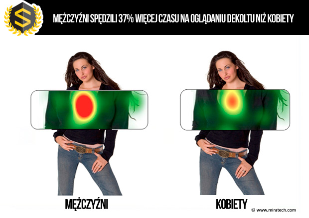 eyetracking konwersja